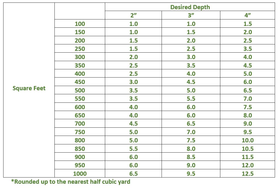 How much mulch for yard